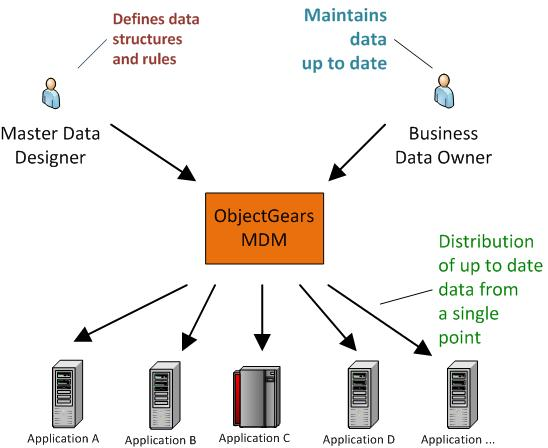 Master Data Management (MDM) is methodology for managing critical business data including so called single point of truth.