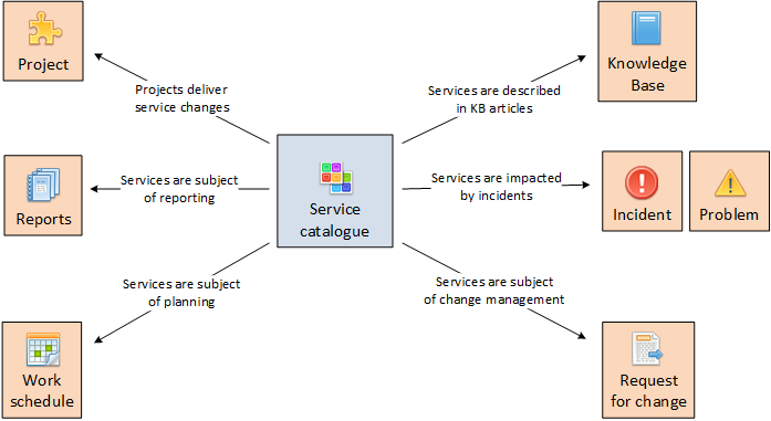 Service catalogue should contain details of business and technical services